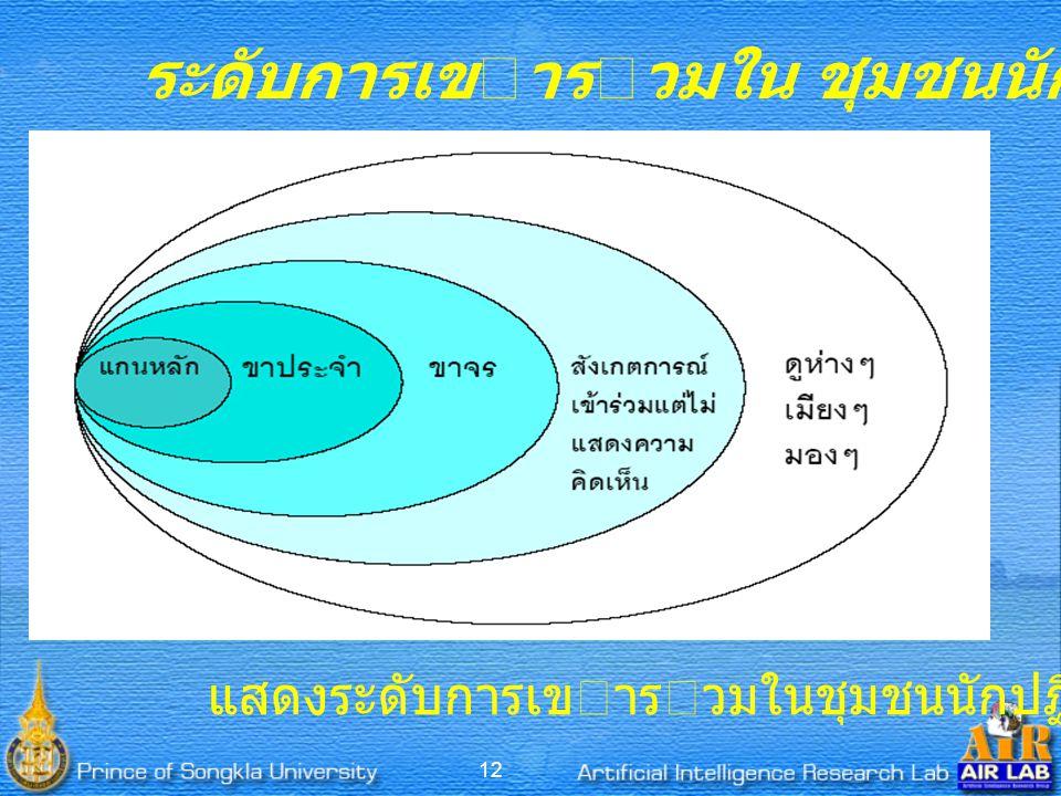 12 ระดับการเขารวมใน ชุมชนนักปฏิบัติ (CoP) แสดงระดับการเขารวมในชุมชนนักปฏิบัติ (CoP)