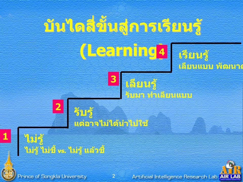 2 บันไดสี่ขั้นสู่การเรียนรู้ (Learning) ไม่รู้ ไม่รู้ ไม่ชี้ vs.