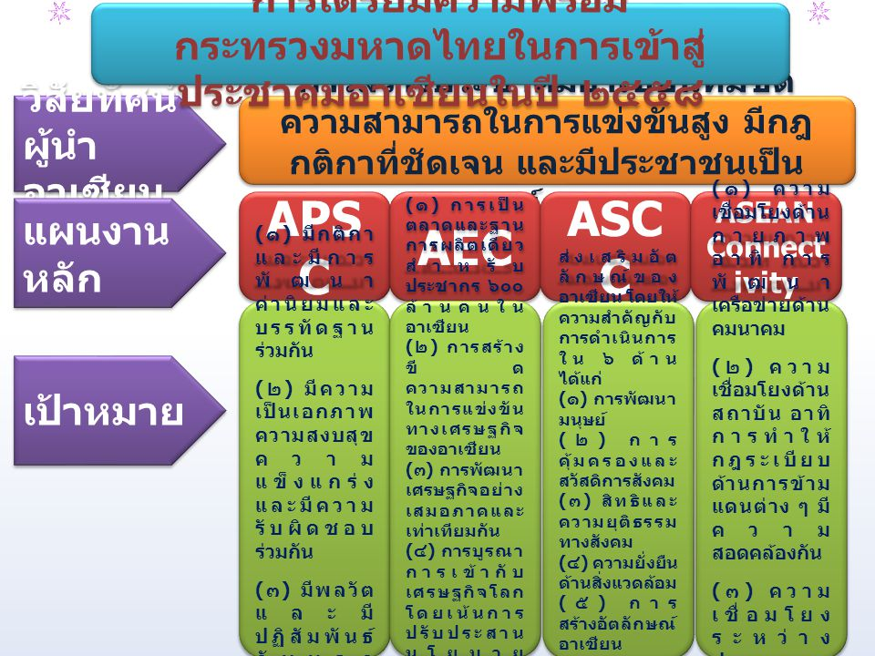 การสร้างประชาคมอาเซียนที่มีขีด ความสามารถในการแข่งขันสูง มีกฎ กติกาที่ชัดเจน และมีประชาชนเป็น ศูนย์กลาง วิสัยทัศน์ ผู้นำ อาเซียน วิสัยทัศน์ ผู้นำ อาเซียน แผนงาน หลัก เป้าหมาย APS C AEC ASC C ASEAN Connect ivity ( ๑ ) มีกติกา และมีการ พัฒนา ค่านิยมและ บรรทัดฐาน ร่วมกัน ( ๒ ) มีความ เป็นเอกภาพ ความสงบสุข ความ แข็งแกร่ง และมีความ รับผิดชอบ ร่วมกัน ( ๓ ) มีพลวัต และมี ปฏิสัมพันธ์ กับนอก ภูมิภาค อาเซียน ( ๑ ) มีกติกา และมีการ พัฒนา ค่านิยมและ บรรทัดฐาน ร่วมกัน ( ๒ ) มีความ เป็นเอกภาพ ความสงบสุข ความ แข็งแกร่ง และมีความ รับผิดชอบ ร่วมกัน ( ๓ ) มีพลวัต และมี ปฏิสัมพันธ์ กับนอก ภูมิภาค อาเซียน ( ๑ ) การเป็น ตลาดและฐาน การผลิตเดียว สำหรับ ประชากร ๖๐๐ ล้านคนใน อาเซียน ( ๒ ) การสร้าง ขีด ความสามารถ ในการแข่งขัน ทางเศรษฐกิจ ของอาเซียน ( ๓ ) การพัฒนา เศรษฐกิจอย่าง เสมอภาคและ เท่าเทียมกัน ( ๔ ) การบูรณา การเข้ากับ เศรษฐกิจโลก โดยเน้นการ ปรับประสาน นโยบาย เศรษฐกิจของ อาเซียนกับ ประเทศ ภายนอก ภูมิภาค ( ๑ ) การเป็น ตลาดและฐาน การผลิตเดียว สำหรับ ประชากร ๖๐๐ ล้านคนใน อาเซียน ( ๒ ) การสร้าง ขีด ความสามารถ ในการแข่งขัน ทางเศรษฐกิจ ของอาเซียน ( ๓ ) การพัฒนา เศรษฐกิจอย่าง เสมอภาคและ เท่าเทียมกัน ( ๔ ) การบูรณา การเข้ากับ เศรษฐกิจโลก โดยเน้นการ ปรับประสาน นโยบาย เศรษฐกิจของ อาเซียนกับ ประเทศ ภายนอก ภูมิภาค ส่งเสริมอัต ลักษณ์ของ อาเซียน โดยให้ ความสำคัญกับ การดำเนินการ ใน ๖ ด้าน ได้แก่ ( ๑ ) การพัฒนา มนุษย์ ( ๒ ) การ คุ้มครองและ สวัสดิการสังคม ( ๓ ) สิทธิและ ความยุติธรรม ทางสังคม ( ๔ ) ความยั่งยืน ด้านสิ่งแวดล้อม ( ๕ ) การ สร้างอัตลักษณ์ อาเซียน ( ๖ ) การลด ช่องว่าง ทางการพัฒนา ส่งเสริมอัต ลักษณ์ของ อาเซียน โดยให้ ความสำคัญกับ การดำเนินการ ใน ๖ ด้าน ได้แก่ ( ๑ ) การพัฒนา มนุษย์ ( ๒ ) การ คุ้มครองและ สวัสดิการสังคม ( ๓ ) สิทธิและ ความยุติธรรม ทางสังคม ( ๔ ) ความยั่งยืน ด้านสิ่งแวดล้อม ( ๕ ) การ สร้างอัตลักษณ์ อาเซียน ( ๖ ) การลด ช่องว่าง ทางการพัฒนา ( ๑ ) ความ เชื่อมโยงด้าน กายภาพ อาทิ การ พัฒนา เครือข่ายด้าน คมนาคม ( ๒ ) ความ เชื่อมโยงด้าน สถาบัน อาทิ การทำให้ กฎระเบียบ ด้านการข้าม แดนต่าง ๆ มี ความ สอดคล้องกัน ( ๓ ) ความ เชื่อมโยง ระหว่าง ประชาชน เพื่อให้ ประชาชนใน อาเซียนรู้จัก กันและเข้