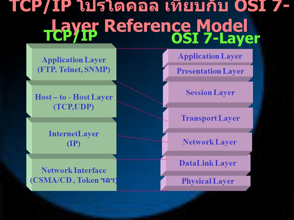 TCP/IP โปรโตคอล เทียบกับ OSI 7- Layer Reference Model TCP/IP Stack OSI 7-Layer Model Application Layer (FTP, Telnet, SNMP) Host – to - Host Layer (TCP,UDP) InternetLayer (IP) Network Interface (CSMA/CD, Token ฯลฯ ) Application Layer Presentation Layer Session Layer DataLink Layer Physical Layer Transport Layer Network Layer