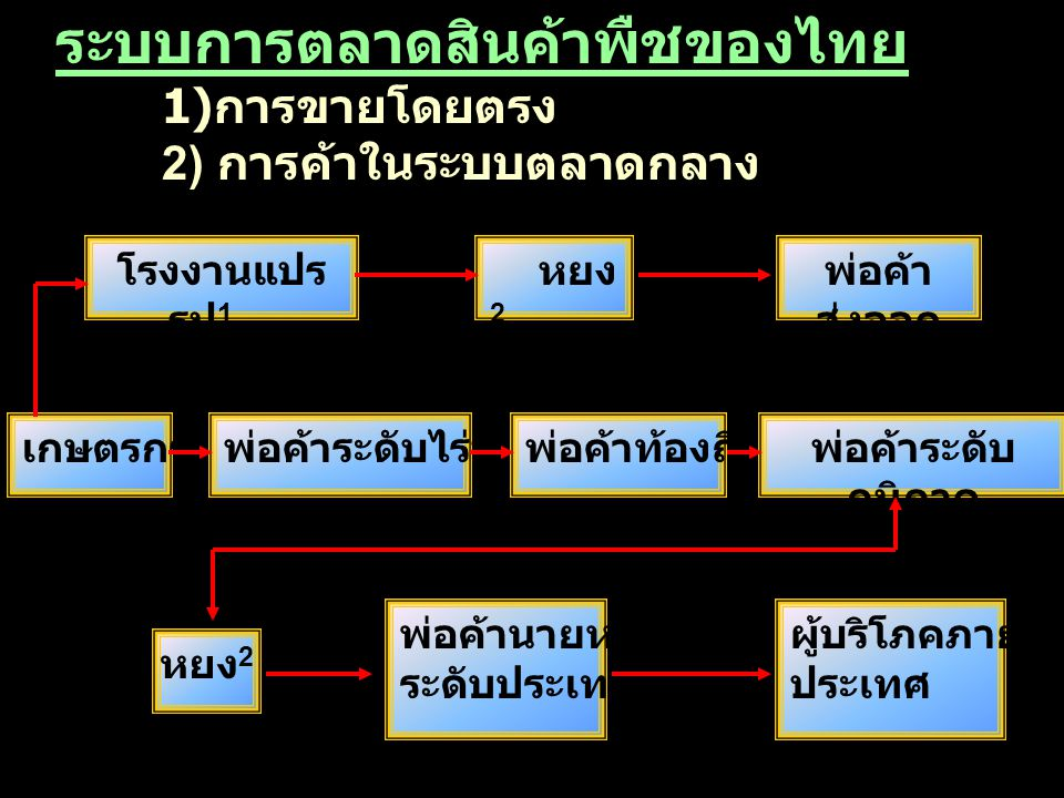 ระบบการตลาดสินค้าพืชของไทย 1) การขายโดยตรง 2) การค้าในระบบตลาดกลาง โรงงานแปร รูป 1 หยง 2 เกษตรกรพ่อค้าระดับไร่นาพ่อค้าท้องถิ่น หยง 2 พ่อค้า ส่งออก พ่อ