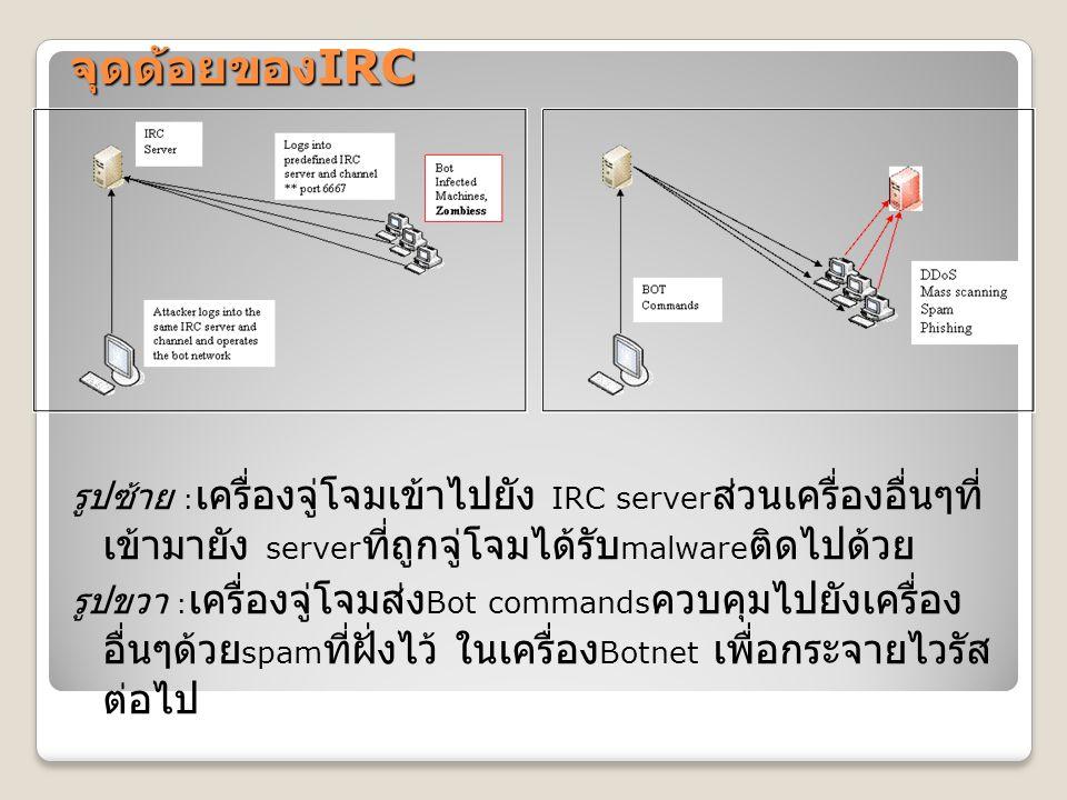จุดด้อยของ IRC รูปซ้าย : เครื่องจู่โจมเข้าไปยัง IRC server ส่วนเครื่องอื่นๆที่ เข้ามายัง server ที่ถูกจู่โจมได้รับ malware ติดไปด้วย รูปขวา : เครื่องจ