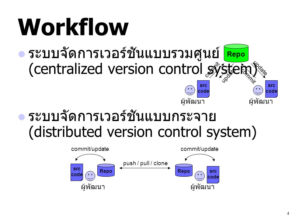 4 Workflow ระบบจัดการเวอร์ชันแบบรวมศูนย์ (centralized version control system) ระบบจัดการเวอร์ชันแบบกระจาย (distributed version control system) Repo ผู