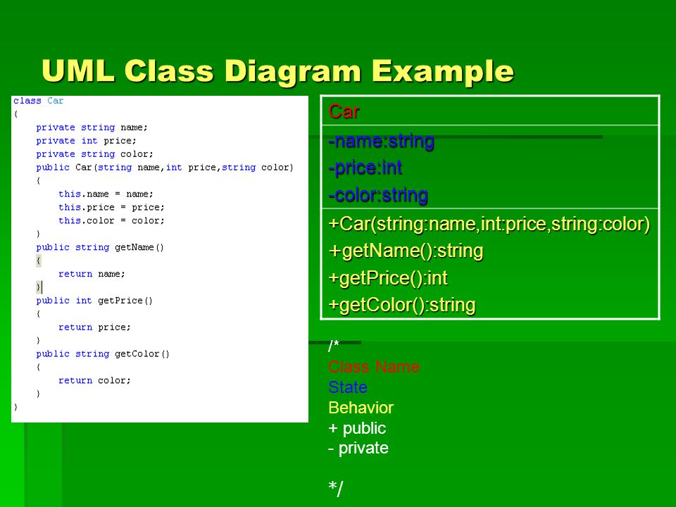 UML Class Diagram Example Car -name:string-price:int-color:string +Car(string:name,int:price,string:color) +getName():string +getPrice():int+getColor(