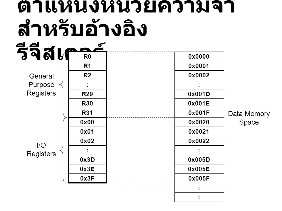 ตำแหน่งหน่วยความจำ สำหรับอ้างอิง รีจีสเตอร์ R0 R1 R2 : R29 R30 R31 0x00 0x01 0x02 : 0x3D 0x3E 0x3F General Purpose Registers I/O Registers 0x0000 0x00