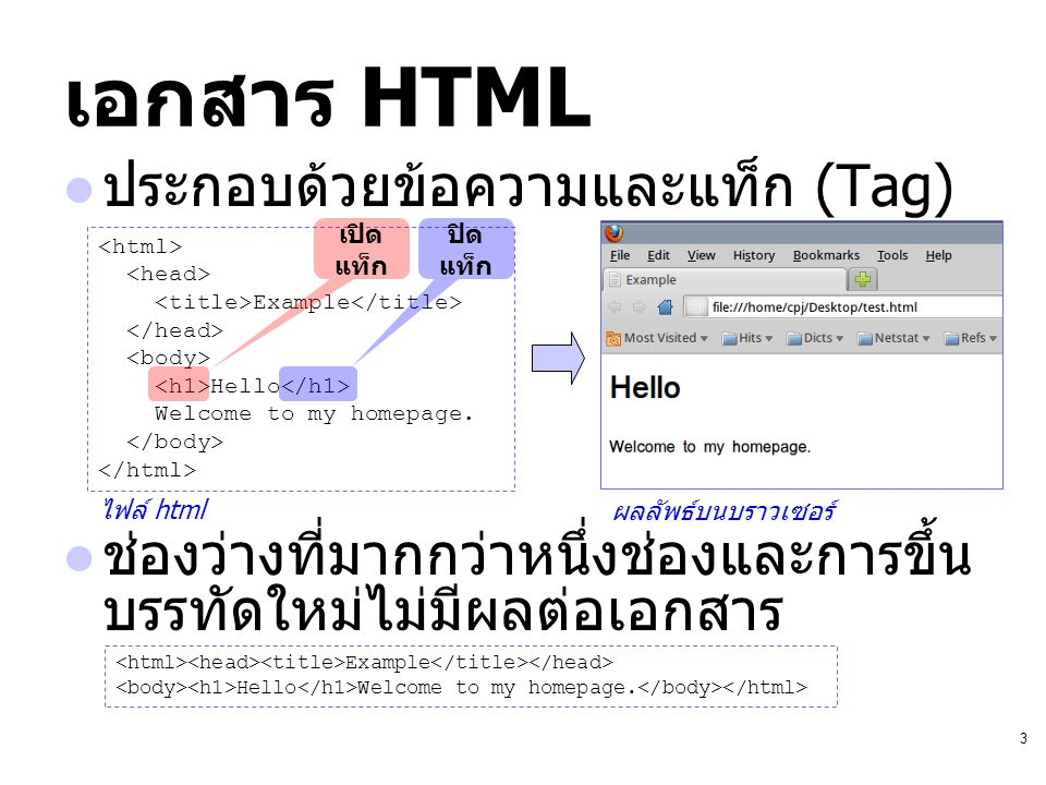 3 เอกสาร HTML ประกอบด้วยข้อความและแท็ก (Tag) ช่องว่างที่มากกว่าหนึ่งช่องและการขึ้น บรรทัดใหม่ไม่มีผลต่อเอกสาร Example Hello Welcome to my homepage. เป
