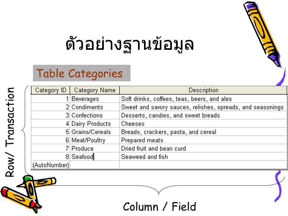 ตัวอย่างฐานข้อมูล Column / Field Row/ Transaction Table Categories