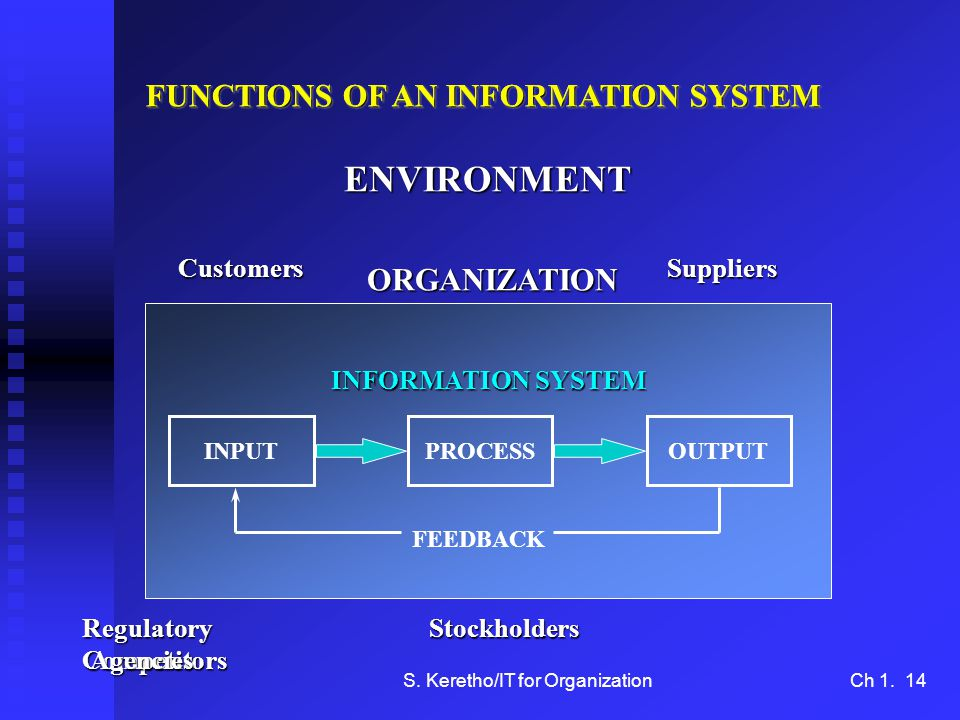 S. Keretho/IT for OrganizationCh 1. 14 INPUTOUTPUTPROCESS FEEDBACK INFORMATION SYSTEM FUNCTIONS OF AN INFORMATION SYSTEM ORGANIZATION ENVIRONMENT Cust