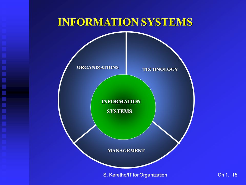 S. Keretho/IT for OrganizationCh 1. 15 INFORMATION SYSTEMS ORGANIZATIONS TECHNOLOGY MANAGEMENT INFORMATION SYSTEMS SYSTEMS