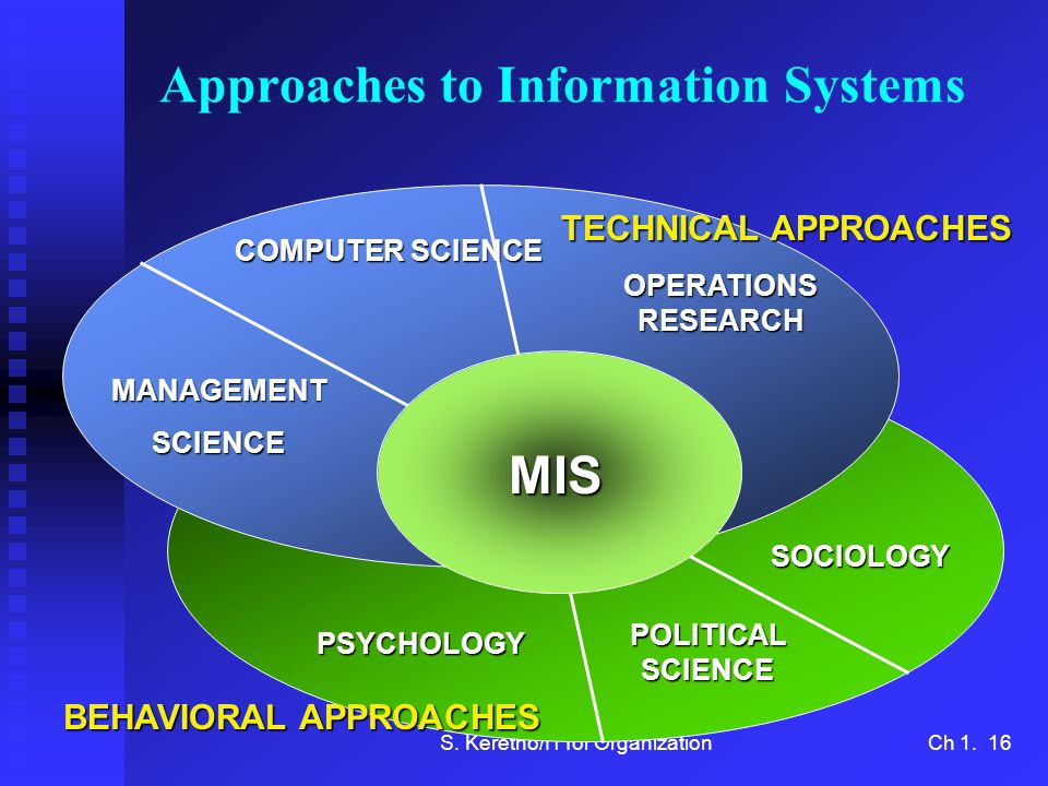 S. Keretho/IT for OrganizationCh 1. 16 Approaches to Information Systems SOCIOLOGY POLITICAL SCIENCE PSYCHOLOGY COMPUTER SCIENCE OPERATIONS RESEARCH M
