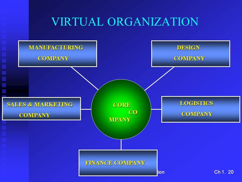 S. Keretho/IT for OrganizationCh 1. 20 VIRTUAL ORGANIZATION CORE CO MPANY CORE CO MPANY LOGISTICS COMPANY COMPANY DESIGN DESIGNCOMPANYMANUFACTURING CO