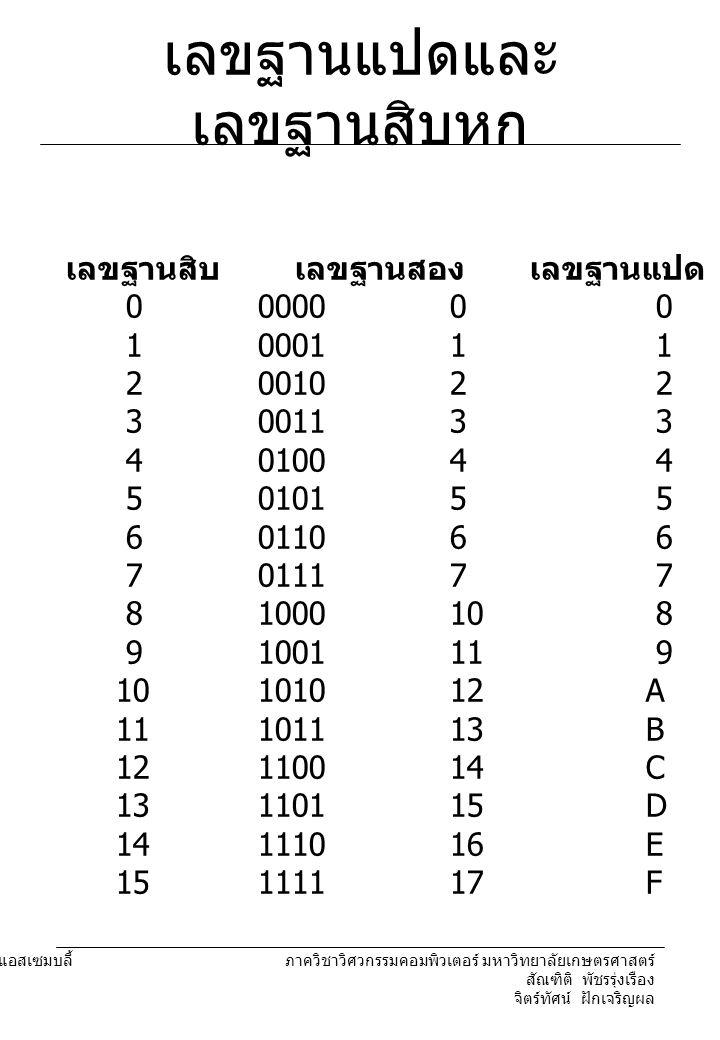 204221 องค์ประกอบคอมพิวเตอร์และภาษาแอสเซมบลี้ ภาควิชาวิศวกรรมคอมพิวเตอร์ มหาวิทยาลัยเกษตรศาสตร์ สัณฑิติ พัชรรุ่งเรือง จิตร์ทัศน์ ฝักเจริญผล บิต, ไบต์, นิบเบิล, เวิร์ด