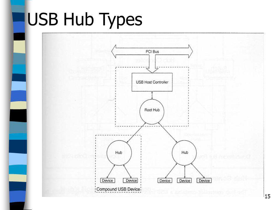 15 USB Hub Types