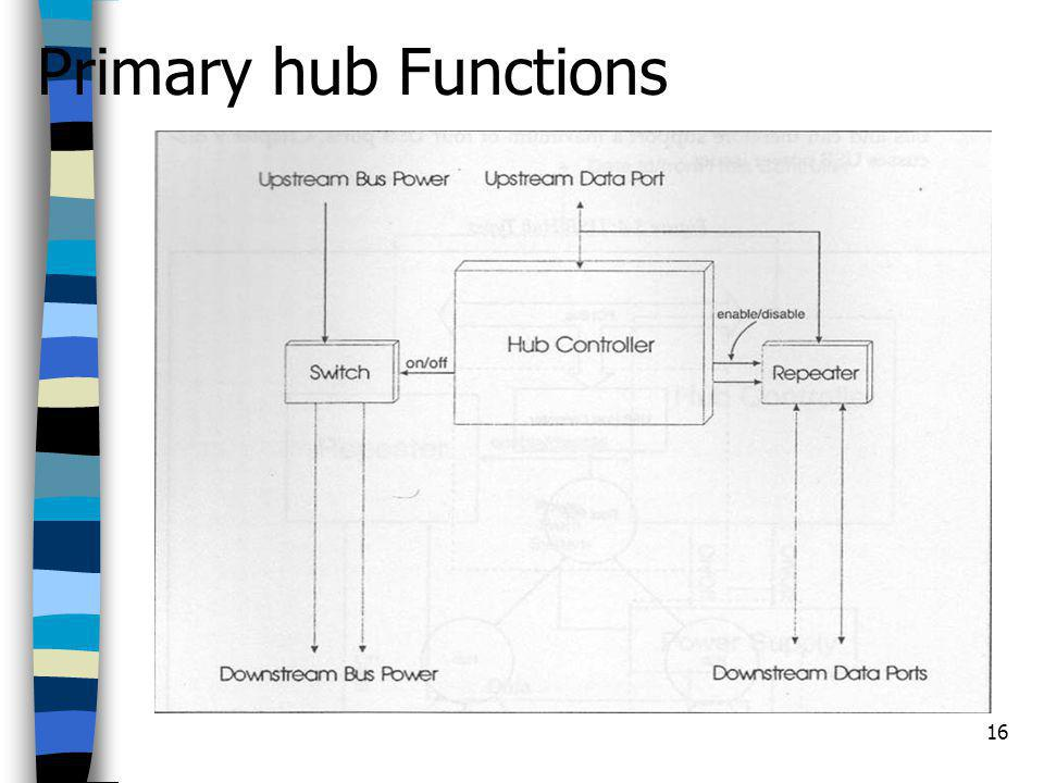 16 Primary hub Functions