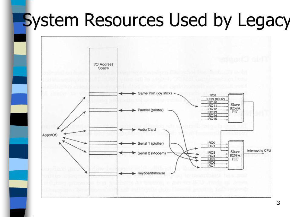 3 System Resources Used by Legacy Pheripheral Devices