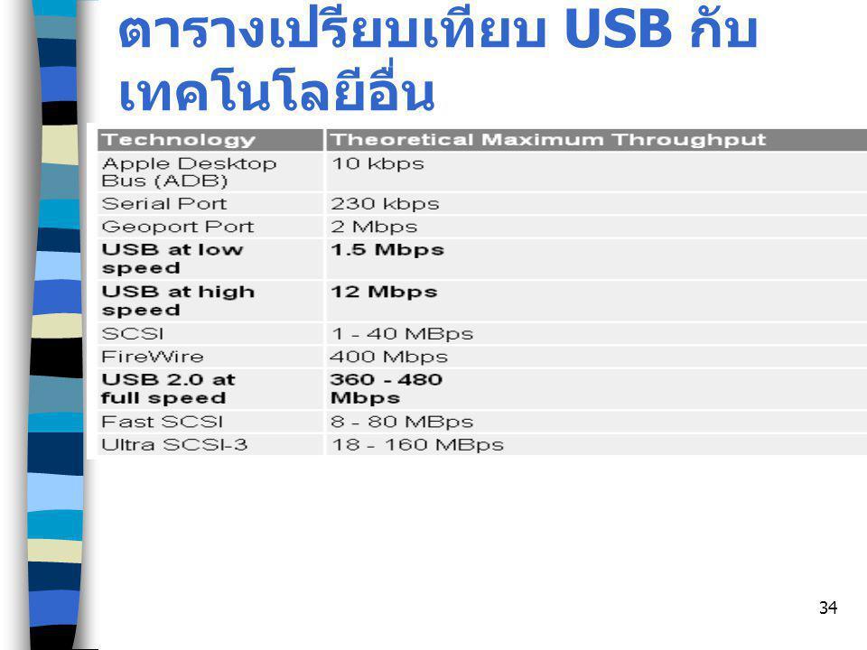 34 ตารางเปรียบเทียบ USB กับ เทคโนโลยีอื่น