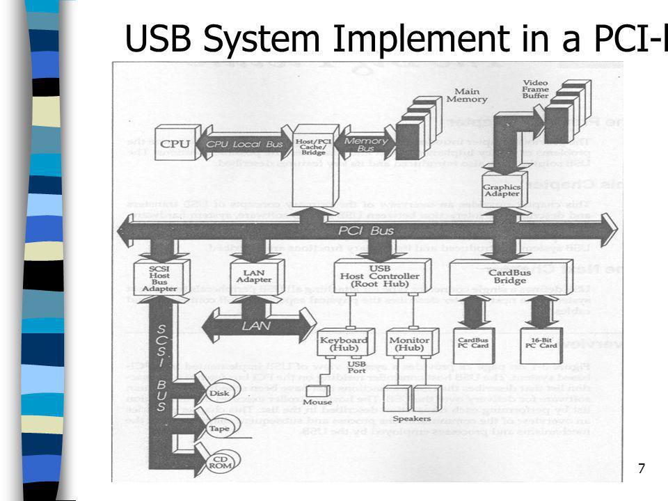 18 Communication Flow USB Client USB Driver Host Controller Driver Host Controller Hub Device