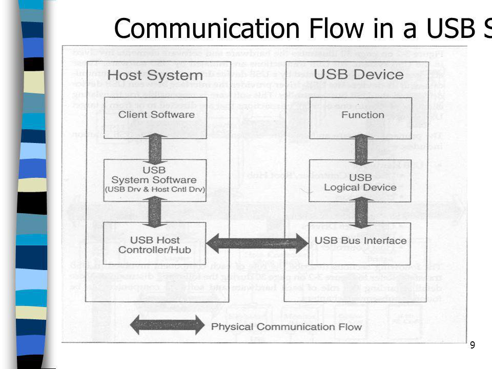 10 USB Device Drivers - issue request to USB driver via IO Request Packets ( IRPs ) - supplying a memory buffer USB Driver - know the charateristics of USB and how to communicate - organize the request into individual transaction USB Host Controller Driver - schedule transactions to be broadcast over USB - build a series of transaction list (one list or frame execute at 1ms) - Each 1 ms frame begin with a start of frame (SOF)