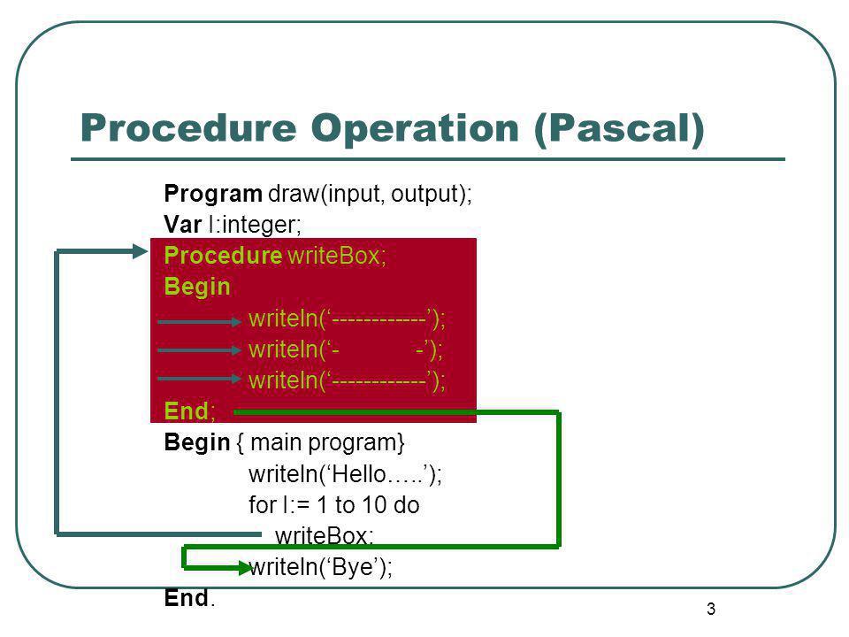 3 Procedure Operation (Pascal) Program draw(input, output); Var I:integer; Procedure writeBox; Begin writeln('------------'); writeln('- -'); writeln(