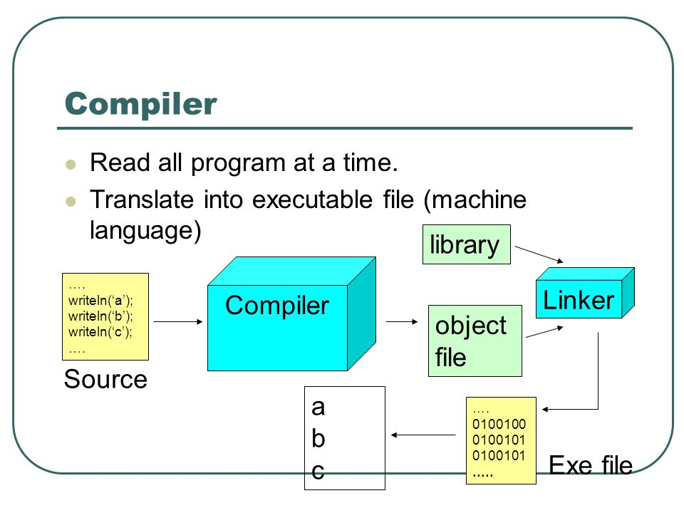 Compiler Read all program at a time. Translate into executable file (machine language) …. writeln('a'); writeln('b'); writeln('c'); …. Compiler object