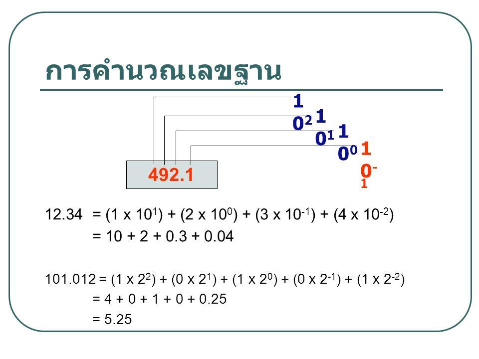 การคำนวณเลขฐาน 12.34= (1 x 10 1 ) + (2 x 10 0 ) + (3 x 10 -1 ) + (4 x 10 -2 ) = 10 + 2 + 0.3 + 0.04 101.012 = (1 x 2 2 ) + (0 x 2 1 ) + (1 x 2 0 ) + (