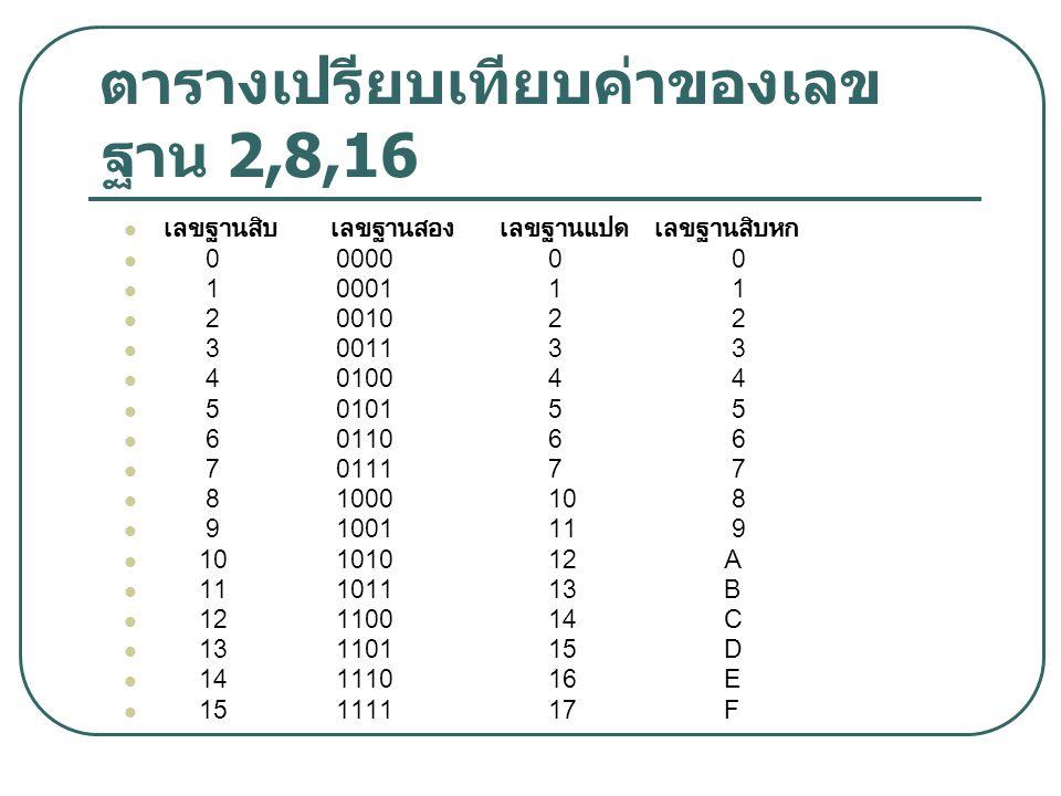 ตารางเปรียบเทียบค่าของเลข ฐาน 2,8,16 เลขฐานสิบ เลขฐานสอง เลขฐานแปดเลขฐานสิบหก 000000 0 100011 1 200102 2 300113 3 401004 4 501015 5 601106 6 701117 7