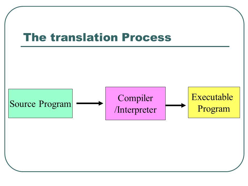 Language translator …… main: pushl %ebp movl %esp, %ebp subl $8, %esp andl $-16, %esp movl $0, %eax subl %eax, %esp subl $8, %esp pushl $.LC0 ……..