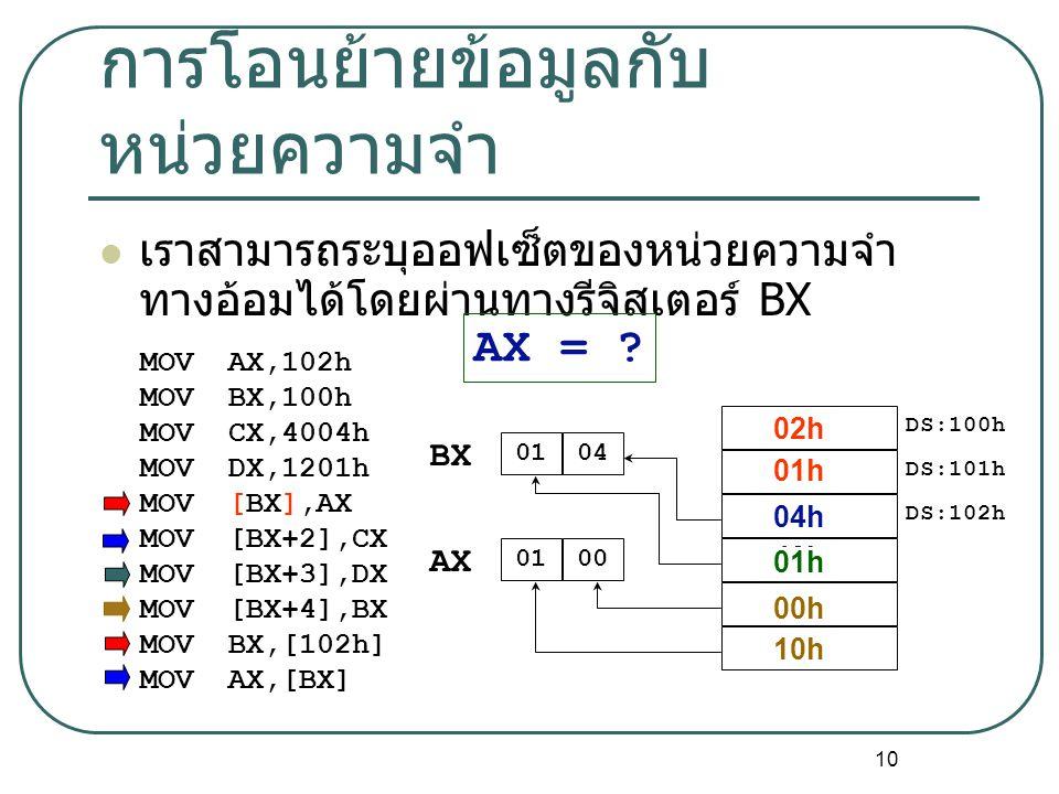 10 การโอนย้ายข้อมูลกับ หน่วยความจำ เราสามารถระบุออฟเซ็ตของหน่วยความจำ ทางอ้อมได้โดยผ่านทางรีจิสเตอร์ BX MOVAX,102h MOVBX,100h MOVCX,4004h MOVDX,1201h MOV[BX],AX MOV[BX+2],CX MOV[BX+3],DX MOV[BX+4],BX MOVBX,[102h] MOVAX,[BX] DS:100h DS:101h DS:102h 0100 AX 0104 BX AX = .