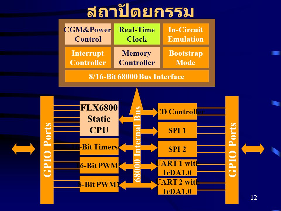 12 สถาปัตยกรรม CGM&Power Control Real-Time Clock In-Circuit Emulation Interrupt Controller Memory Controller Bootstrap Mode 8/16-Bit 68000 Bus Interfa