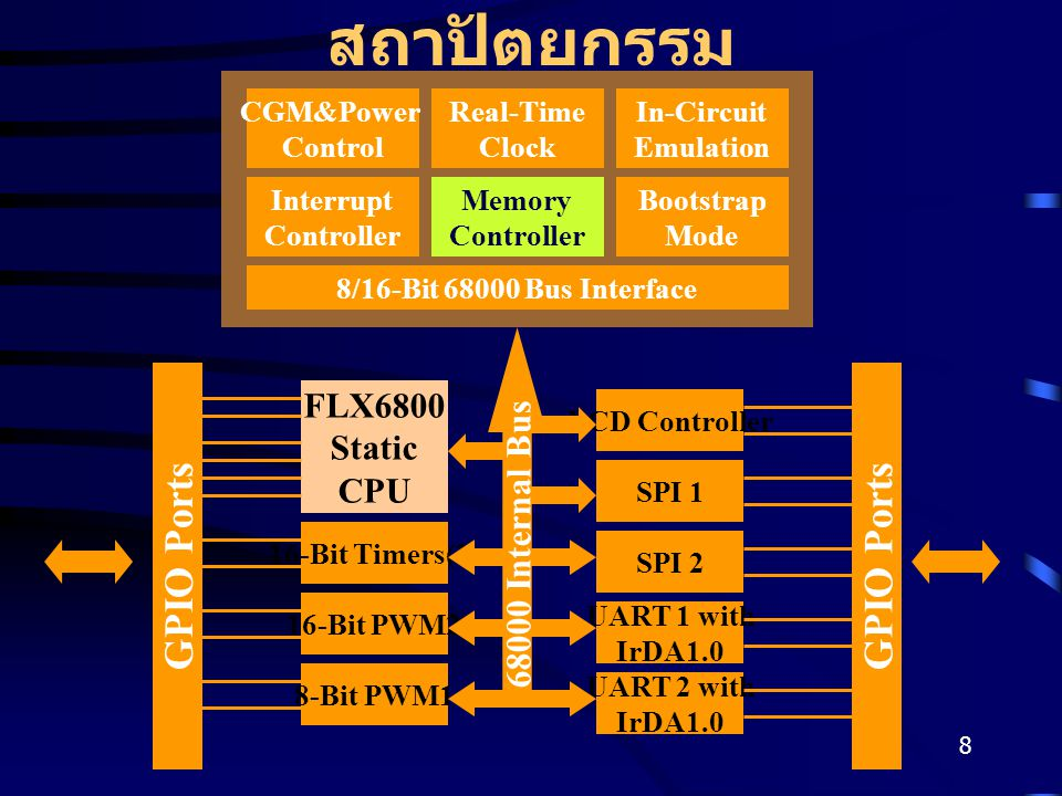 8 สถาปัตยกรรม CGM&Power Control Real-Time Clock In-Circuit Emulation Interrupt Controller Memory Controller Bootstrap Mode 8/16-Bit 68000 Bus Interface FLX6800 Static CPU 16-Bit Timers(2) 8-Bit PWM1 16-Bit PWM2 SPI 1 UART 2 with IrDA1.0 UART 1 with IrDA1.0 SPI 2 LCD Controller GPIO Ports 68000 Internal Bus