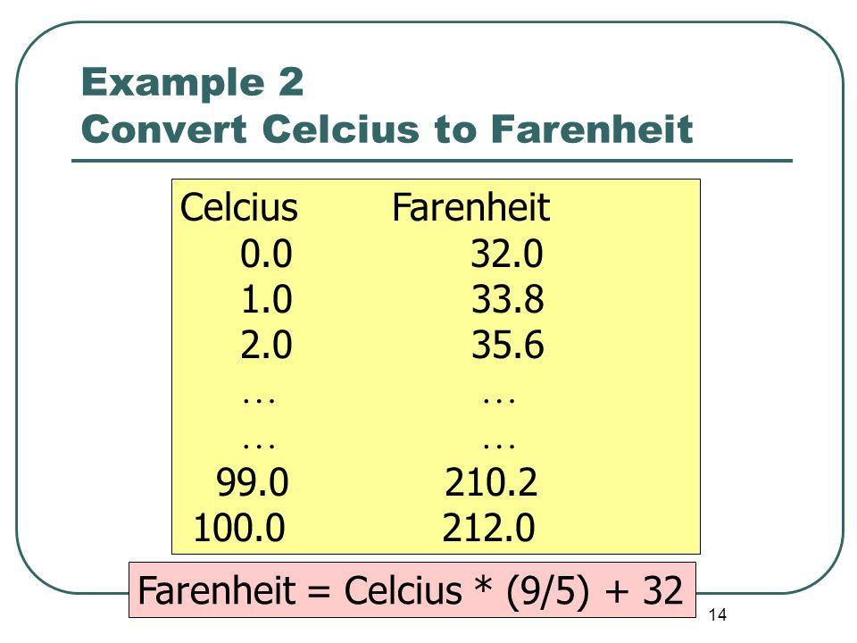 14 Example 2 Convert Celcius to Farenheit Celcius Farenheit 0.0 32.0 1.0 33.8 2.0 35.6 … … 99.0 210.2 100.0 212.0 Farenheit = Celcius * (9/5) + 32