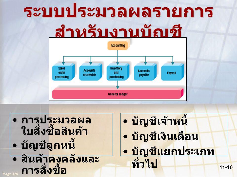 11-10 ระบบประมวลผลรายการ สำหรับงานบัญชี Page 328 การประมวลผล ใบสั่งซื้อสินค้า บัญชีลูกหนี้ สินค้าคงคลังและ การสั่งซื้อ บัญชีเจ้าหนี้ บัญชีเงินเดือน บั