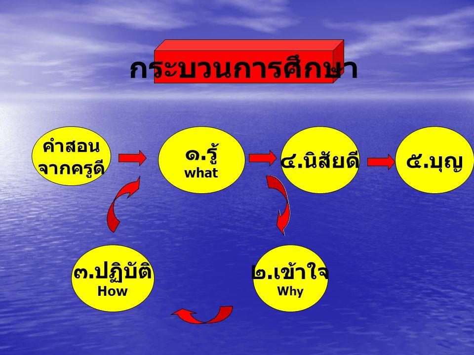 การศึกษา ๑. การ มอง ตนเอง ๒. การ เห็น ตนเอง ๓. การ พิจารณา งาน ๔. การ พัฒนา ตน