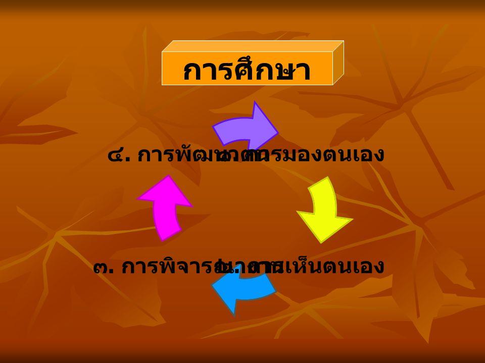 ตามหลักวุฒิธรรม ๔ ( ปัญญาวุฒิธรรม ) คำนิยาม What เหตุผลวิธีการ howwhy การดำเนินงาน หลักการ / ทฤษฏี เชื่อใจตรงกัน มาตรฐาน