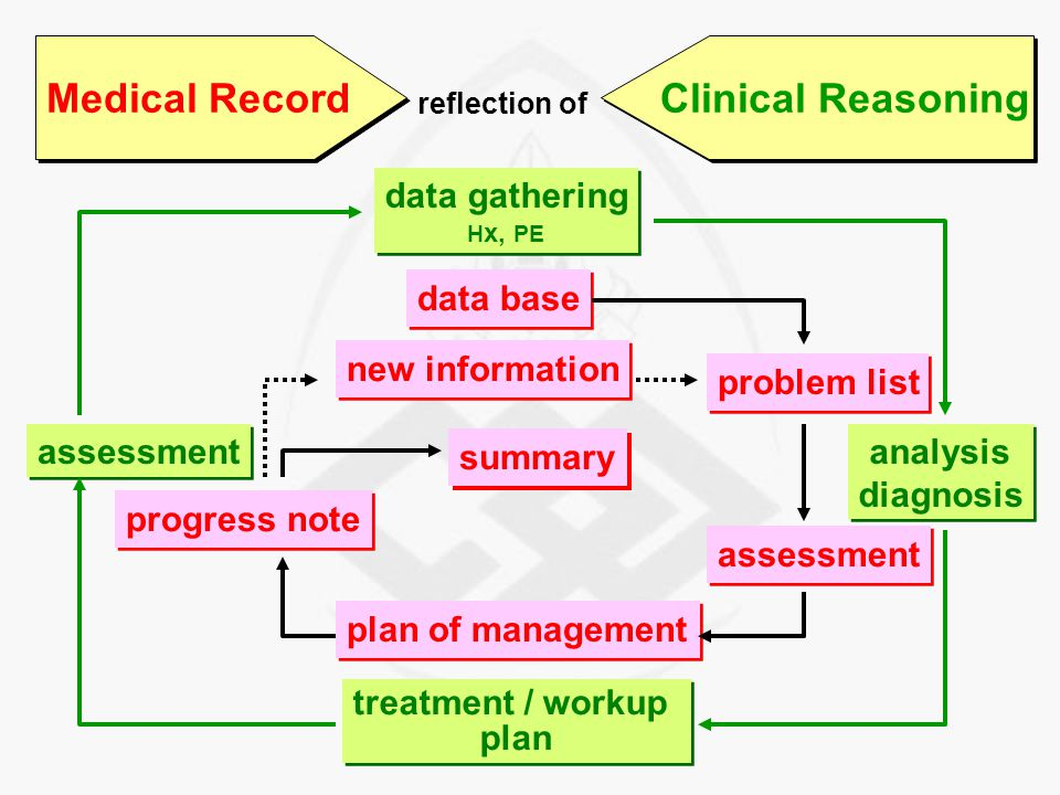 Use of Medical Record legal document enhance thinking process enhance thinking process research study communication (medical personals) communication (medical personals)