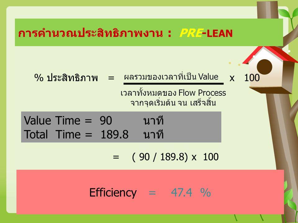 การคำนวณประสิทธิภาพงาน : PRE- LEAN % ประสิทธิภาพ = x 100 เวลาทั้งหมดของ Flow Process จากจุดเริ่มต้น จน เสร็จสิ้น Value Time = 90นาที Total Time = 189.