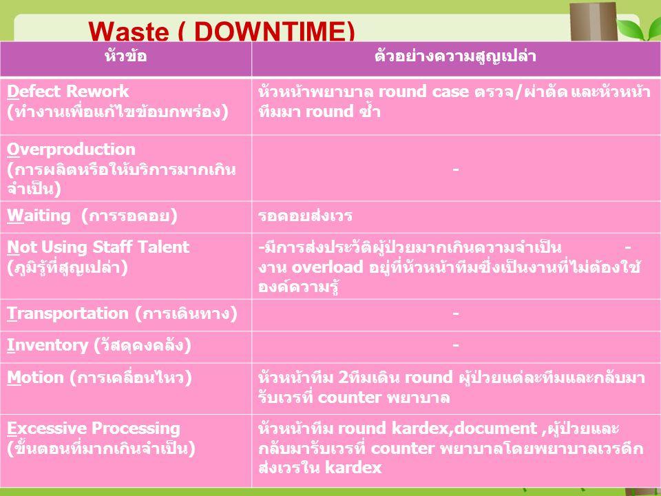 Waste ( DOWNTIME) หัวข้อตัวอย่างความสูญเปล่า Defect Rework (ทำงานเพื่อแก้ไขข้อบกพร่อง) หัวหน้าพยาบาล round case ตรวจ/ผ่าตัด และหัวหน้า ทีมมา round ซ้ำ
