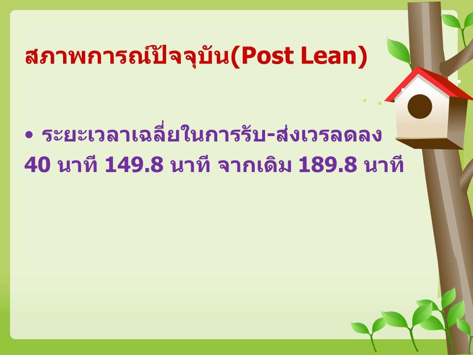 สภาพการณ์ปัจจุบัน(Post Lean) ระยะเวลาเฉลี่ยในการรับ-ส่งเวรลดลง 40 นาที 149.8 นาที จากเดิม 189.8 นาที