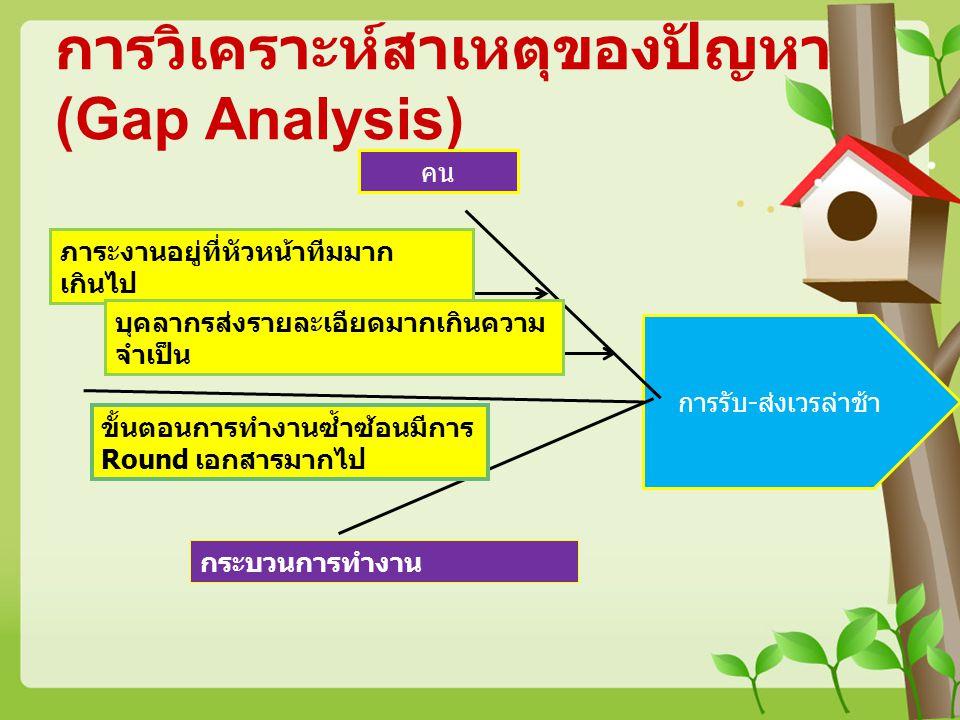 การวิเคราะห์สาเหตุของปัญหา (Gap Analysis) การรับ-ส่งเวรล่าช้า คน ภาระงานอยู่ที่หัวหน้าทีมมาก เกินไป กระบวนการทำงาน ขั้นตอนการทำงานซ้ำซ้อนมีการ Round เ