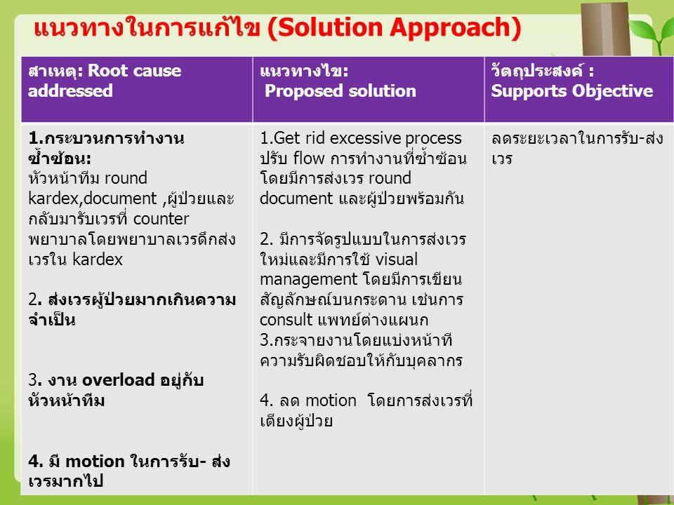 แนวทางในการแก้ไข (Solution Approach) สาเหตุ: Root cause addressed แนวทางไข: Proposed solution วัตถุประสงค์ : Supports Objective 1.กระบวนการทำงาน ซ้ำซ้