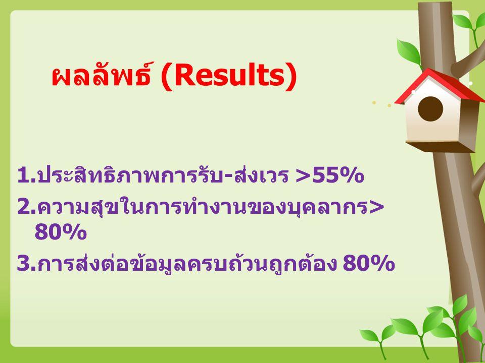 ผลลัพธ์ (Results) 1.ประสิทธิภาพการรับ-ส่งเวร >55% 2.ความสุขในการทำงานของบุคลากร> 80% 3.การส่งต่อข้อมูลครบถ้วนถูกต้อง 80%