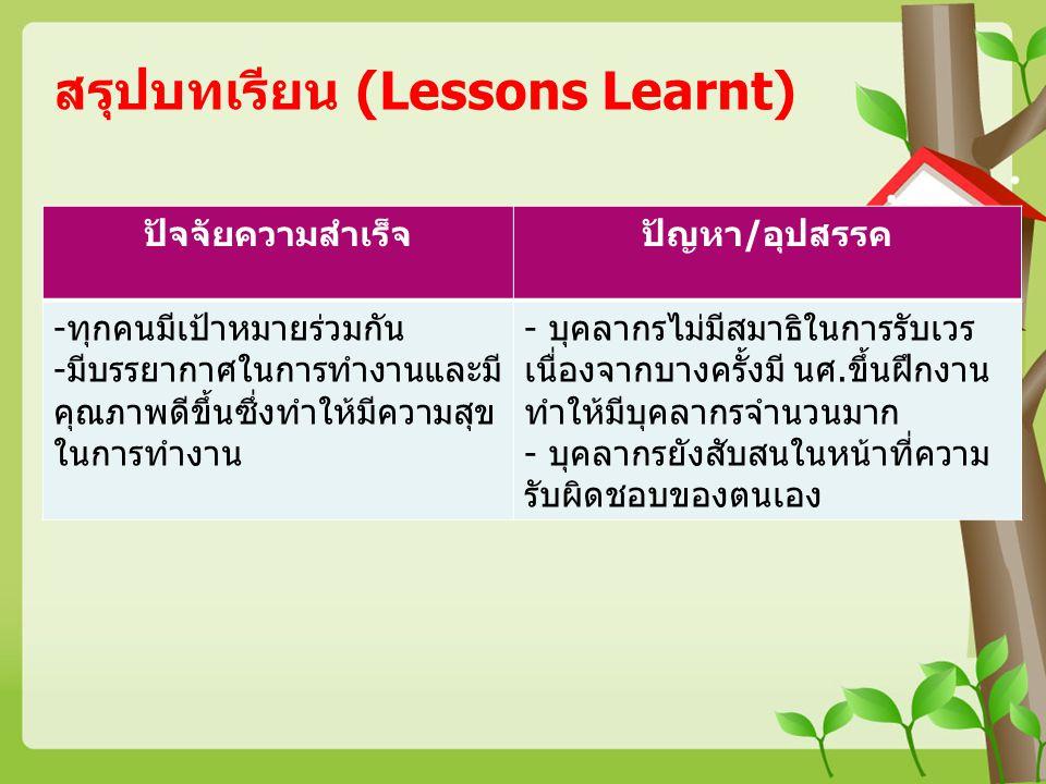 สรุปบทเรียน (Lessons Learnt) ปัจจัยความสำเร็จปัญหา/อุปสรรค -ทุกคนมีเป้าหมายร่วมกัน -มีบรรยากาศในการทำงานและมี คุณภาพดีขึ้นซึ่งทำให้มีความสุข ในการทำงา
