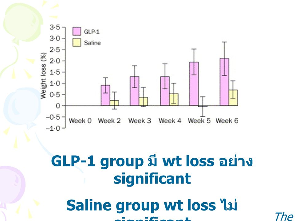GLP-1 group มี wt loss อย่าง significant Saline group wt loss ไม่ significant