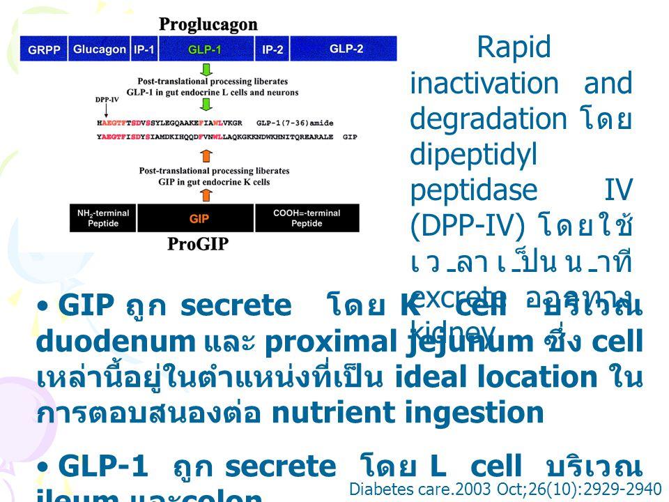 GIP action 1.Inhibit gastric acid secretion 2.