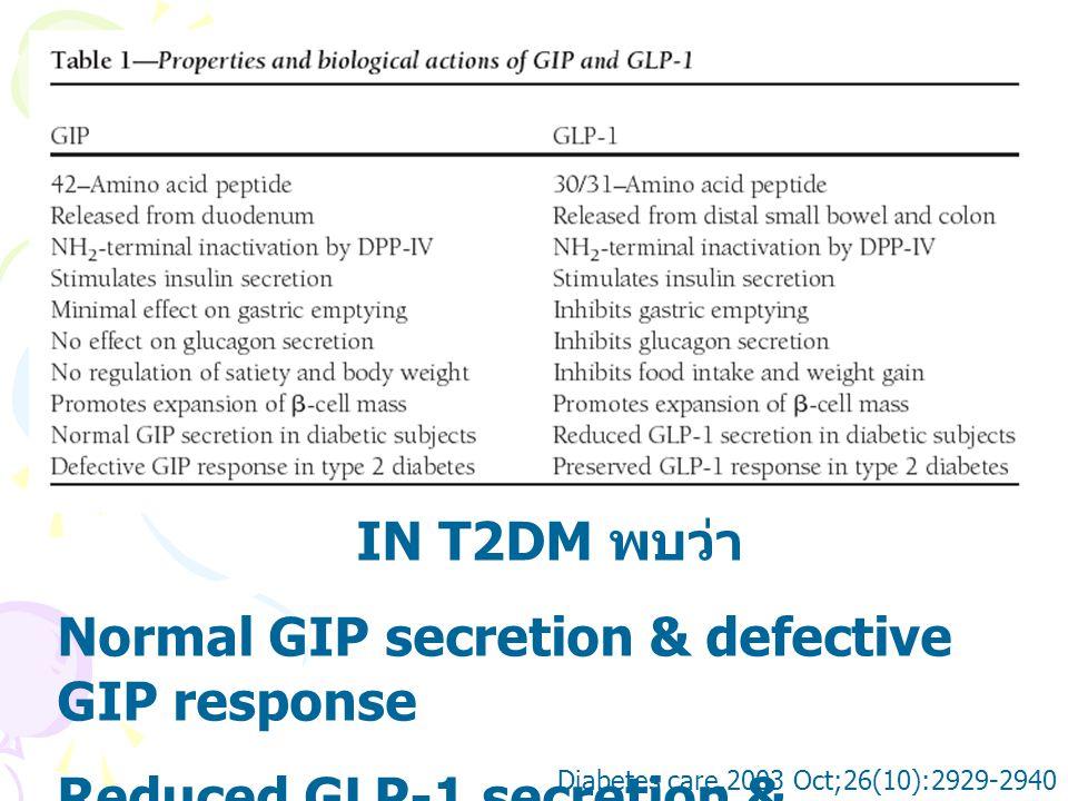 Dose ที่สามารถ ลด FBS ได้ sig คือ 0.225, 0.6, 0.75 mg Fasting plasma glucose