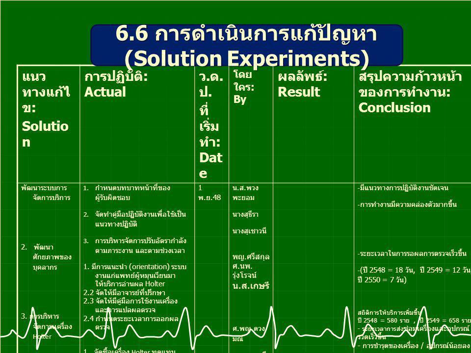 แนว ทางแก้ไ ข : Solutio n การปฏิบัติ : Actual ว.ด.