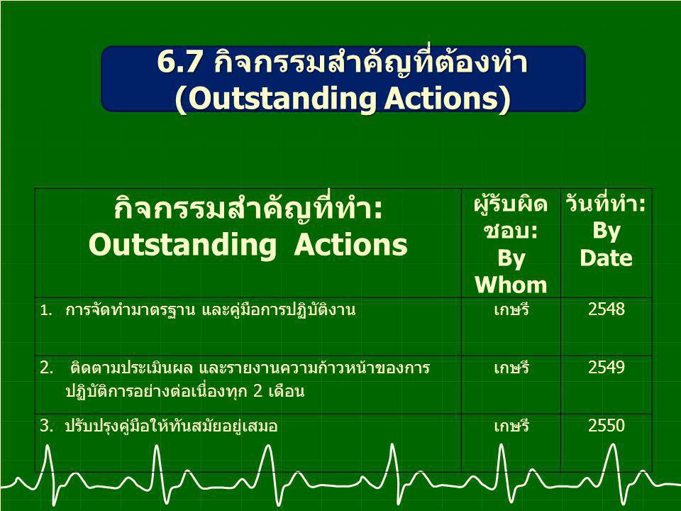 กิจกรรมสำคัญที่ทำ : Outstanding Actions ผู้รับผิด ชอบ : By Whom วันที่ทำ : By Date 1.