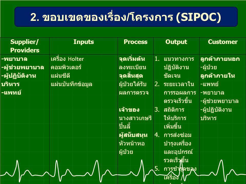 Supplier/ Providers InputsProcess Output Customer - พยาบาล - ผู้ช่วยพยาบาล - ผู้ปฏิบัติงาน บริหาร - แพทย์ เครื่อง Holter คอมพิวเตอร์ แผ่นซีดี แผ่นบันทึกข้อมูล จุดเริ่มต้น ลงทะเบียน จุดสิ้นสุด ผู้ป่วยได้รับ ผลการตรวจ เจ้าของ นางสาวเกษรี ปั้นลี้ ผู้สนับสนุน หัวหน้าหอ ผู้ป่วย 1.แนวทางการ ปฏิบัติงาน ชัดเจน 2.ระยะเวลาใน การรอผลการ ตรวจเร็วขึ้น 3.สถิติการ ให้บริการ เพิ่มขึ้น 4.การส่งซ่อม บำรุงเครื่อง และอุปกรณ์ รวดเร็วขึ้น 5.การชำรุดของ เครื่อง / อุปกรณ์ น้อยลง ลูกค้าภายนอก - ผู้ป่วย ลูกค้าภายใน - แพทย์ - พยาบาล - ผู้ช่วยพยาบาล - ผู้ปฏิบัติงาน บริหาร 2.