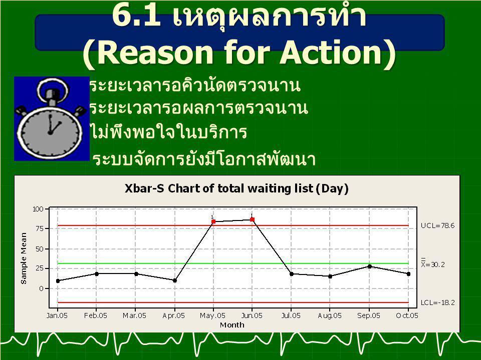ระยะเวลารอคิวนัดตรวจนาน ระยะเวลารอผลการตรวจนาน ไม่พึงพอใจในบริการ ระบบจัดการยังมีโอกาสพัฒนา 6.1 เหตุผลการทำ (Reason for Action)