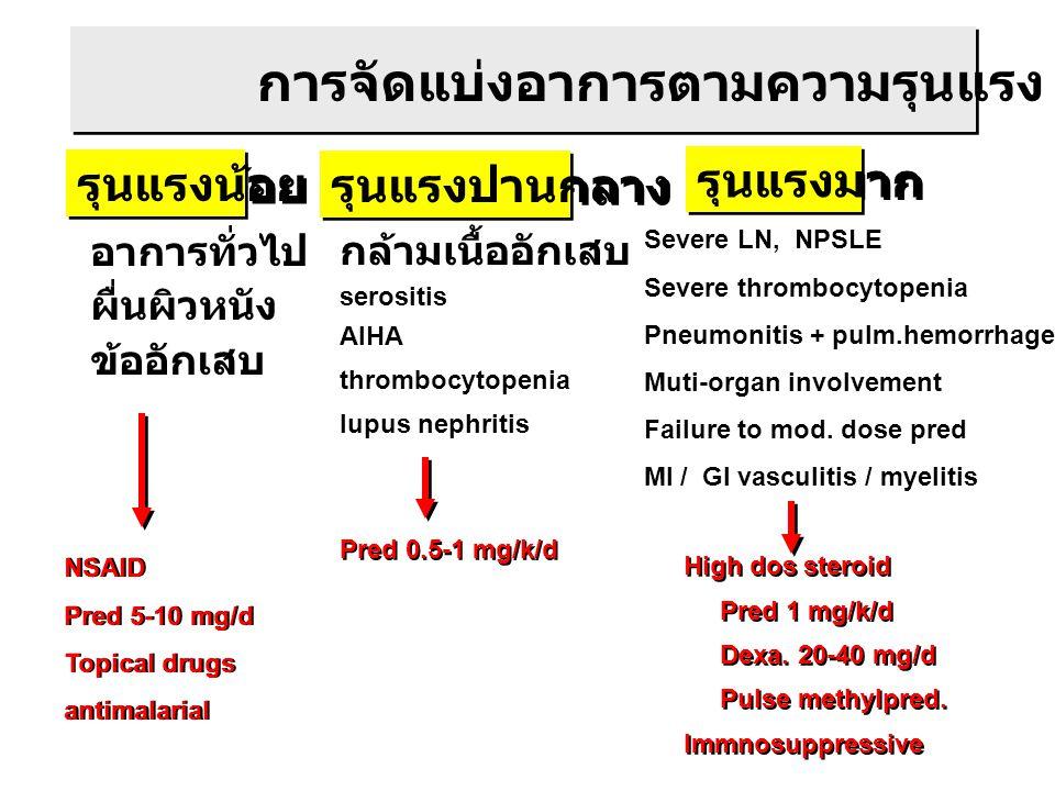 การจัดแบ่งอาการตามความรุนแรง รุนแรงน้อย รุนแรงปานกลาง รุนแรงมาก อาการทั่วไป ผื่นผิวหนัง ข้ออักเสบ กล้ามเนื้ออักเสบ serositis AIHA thrombocytopenia lupus nephritis Severe LN, NPSLE Severe thrombocytopenia Pneumonitis + pulm.hemorrhage Muti-organ involvement Failure to mod.